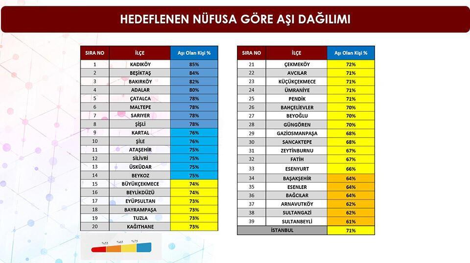 İstanbul'un ilçe ilçe aşılanma oranı